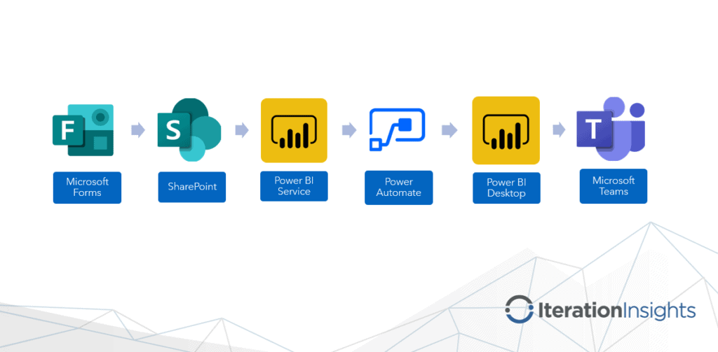 photo showing the process of going from ms forms to sharepoint to power bi service to power automate to power bi desktop to ms teams