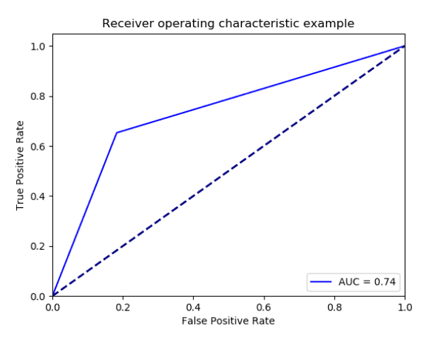 Receiver Operating Characteristic Curve made using R code