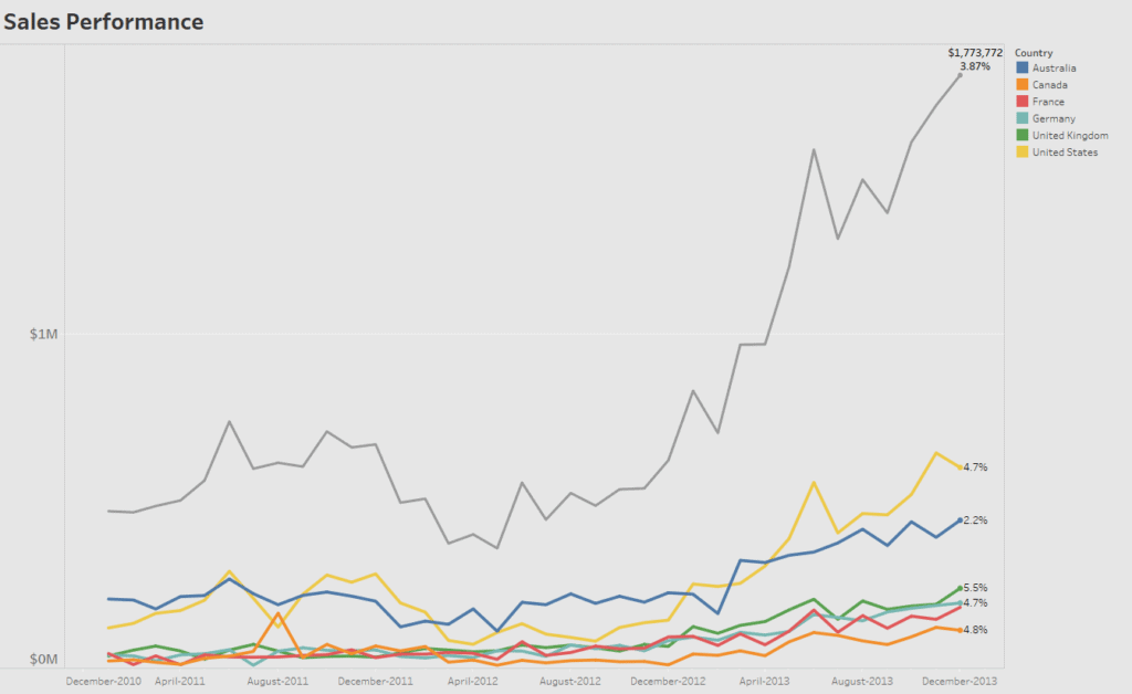sales performance chart exported as an image from tableau desktop