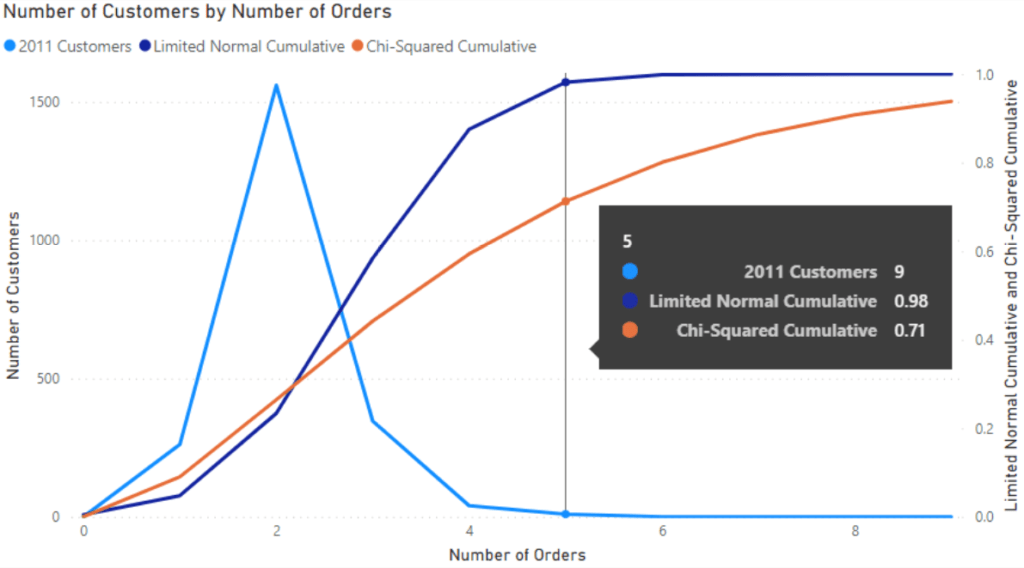 A line charts with a Chi-squared distribution use the CHISQ.DIST DAX Statistical Function