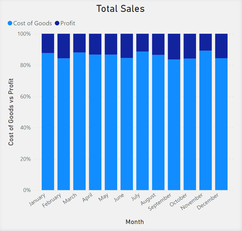 100% Stacked Column Chart showing Total Sales. Month is on the x-axis. Cost of Goods vs Profits is in the y-axis. Goods and Profit are represented by different shades of blue in a a bar that totals 100%.