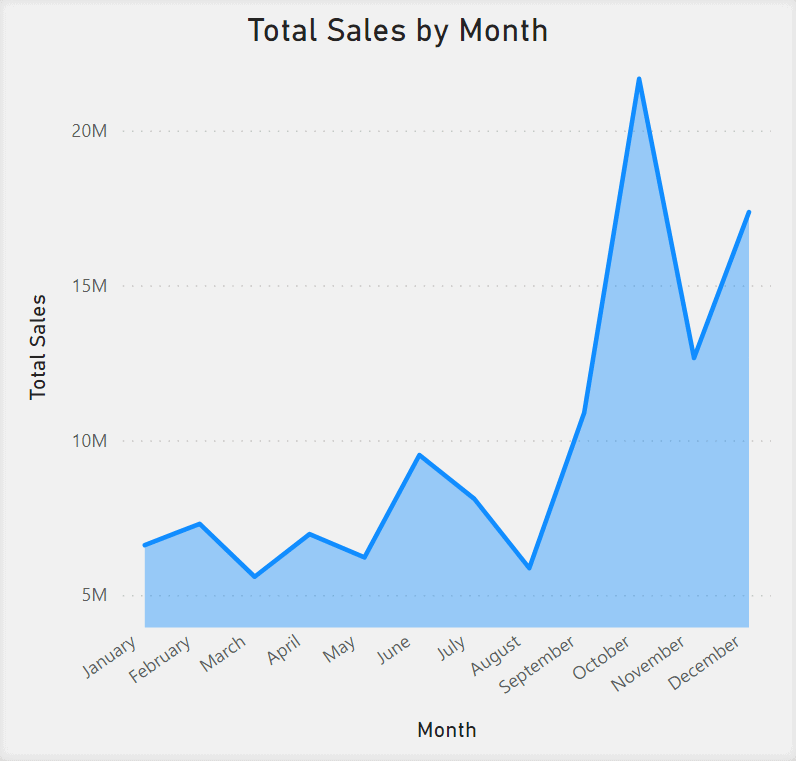 Area Chart showing Total Sales by Month. Months are in the x-axis. Total Sales are in the y-axis. There is one line in the chart and it is filled in with color between the line and the x-axis.