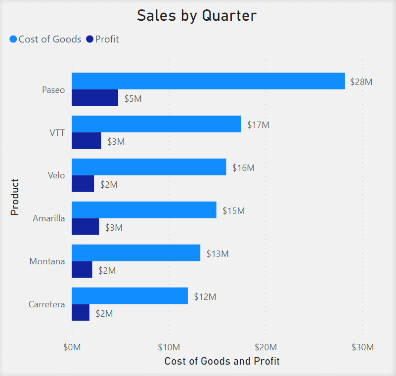 Clustered Bar Chart showing Sales by Quarter. Cost of Goods and Profit is in the x-axis. Goods and Profit are represented as two separate bars side by side. Product is listed in the y-axis.