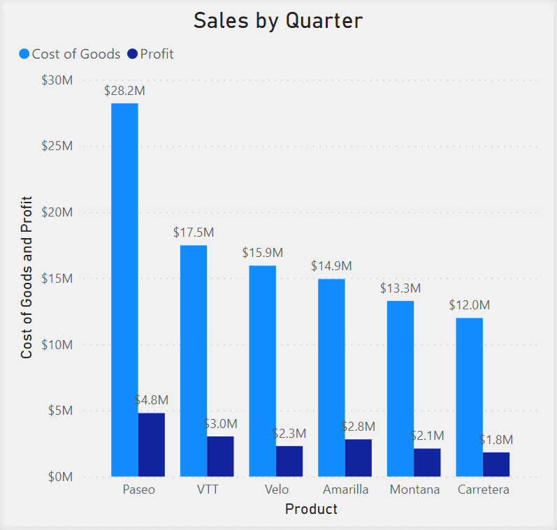 Clustered Column Chart showing Sales by Quarter. Product is in the x-axis. Cost of Goods and Profit are in the y-axis. Goods and Profit are represented as two separate bars side by side.