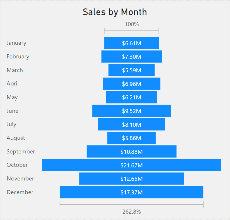 Funnel Chart showing Sales by Month. The x-axis represents a percentage and the y-axis list Months.