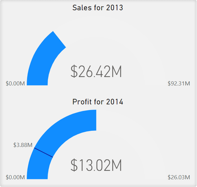 Gauges showing Sales for 2013 and Profit for 2014. The Gauge is partially filled in an arc shape towards the goal listed on the x-axis.