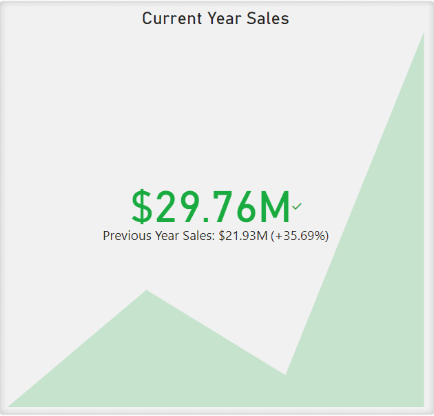 Kay Performance Indicator (KPI) showing the progress towards a goal. The amount shown here is in green and greater than the Previous Year Sales listed below.