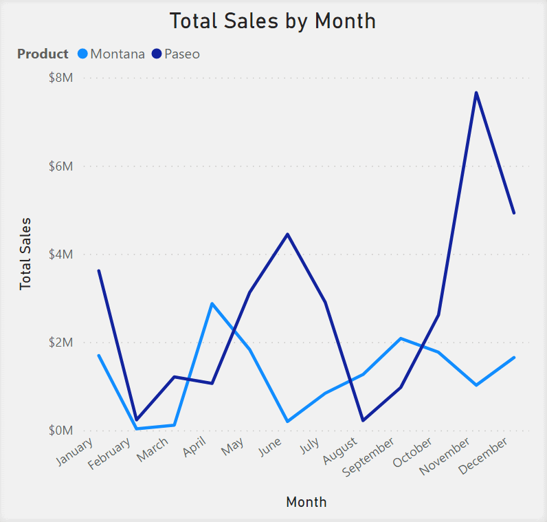 Line Chart showing Total Sales by Month. Months are in the x-axis. Total Sales are in the y-axis. Different shades of blue lines are used to represent multiple products on the chart.