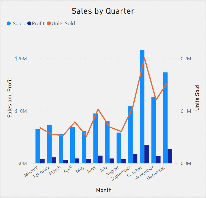 Line and Clustered Column Chart showing Sales by Quarter. Months are listed in the x-axis. Sales and Profit are in the y-axis. Sales and Profit are represented as separate columns side by sis, in different shades of blue. Units Sold is shown as a red line overlaid on the columns.
