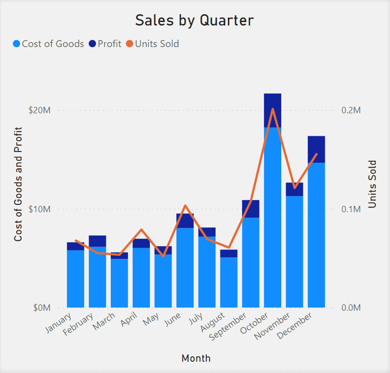 Line and Stacked Column Chart showing Sales by Quarter. Months are in the x-axis. Cost of Goods and Profit are in the y-axis. Cost of Goods and Profit are shown as different shades of blue within the columns. Units Sold is shown as a red line overlaid on the columns.