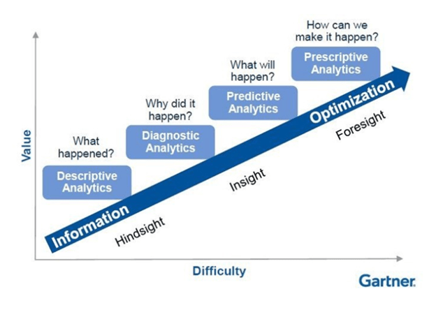 Gartner Analytic Ascendancy Model showing the trajectory from information to optimization. What happened? Descriptive Analytics. Why did it happen? Diagnostic Analytics. What will happen? Predictive Analytics. And how can we make it happen? Prescriptive Analytics.