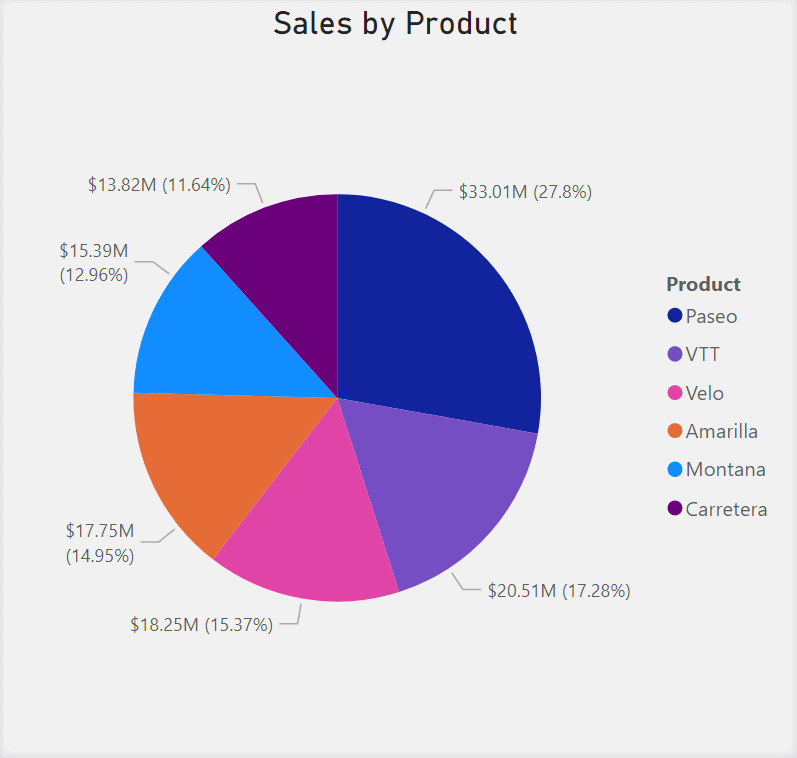 Pie Chart showing Sales by Product. Each piece of the pie represents the sales of a product which adds up to the Total Sales.