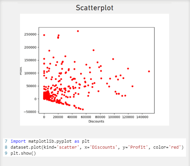Scatterplot made using a Python Visual. Discounts are on the x-axis and Profit is on the y-axis.