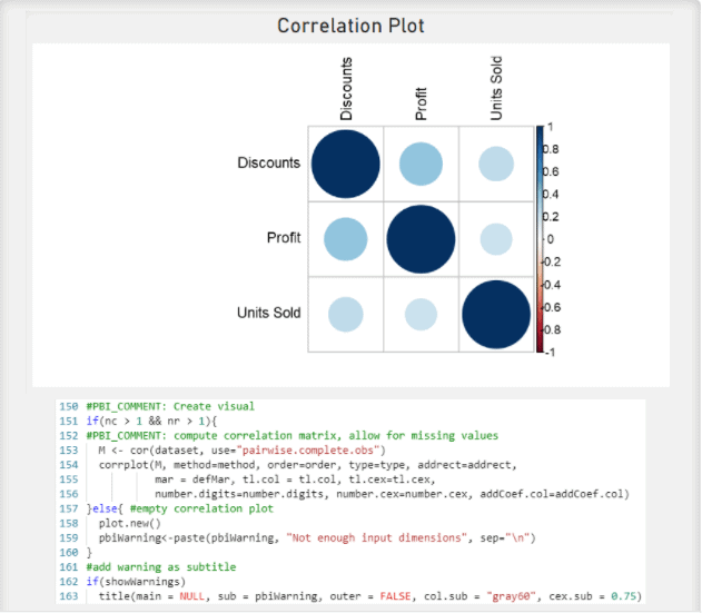 Correlation Plot of Discounts, Profit, and Units Sold made using an R Script Visual.