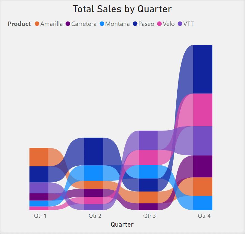 Ribbon Chart showing Total Sales by Quarter. Quarter numbers are in the x-axis. Different coloured ribbons represent different products. Total Sales is in the y-axis though the y-axis title has been removed here.