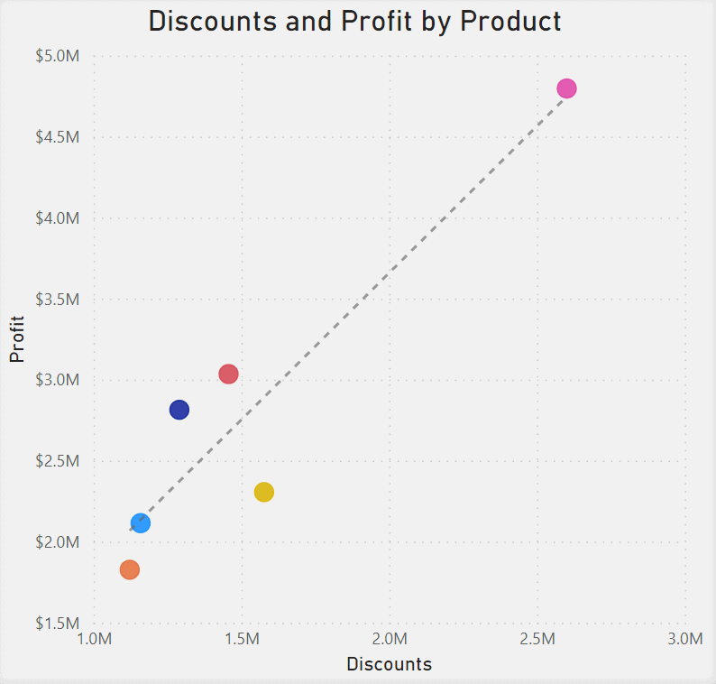 Scatter Chart showing Discounts and Profit by Product. Discounts are on the x-axis and Profit is on the y-axis.