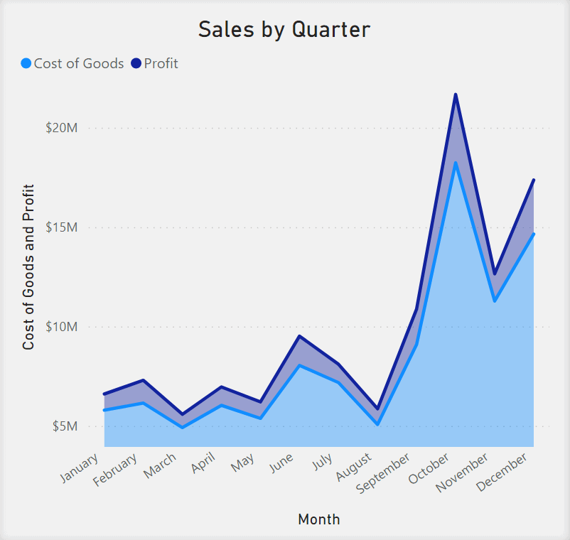 Area Chart showing Total Sales by Month. Months are in the x-axis. Cost of Goods and Profit are in the y-axis. Goods and Profit are represented as two lines in the chart and it are filled in with color between the line and the x-axis.