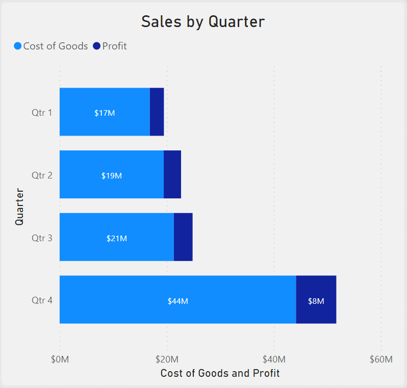 Stacked Bar Chart showing Sale by Quarter. Cost of Goods and Profit is on the x-axis. Goods and Profit are represented by different shades of blue in the same bar. Quarter numbers are on the y-axis.