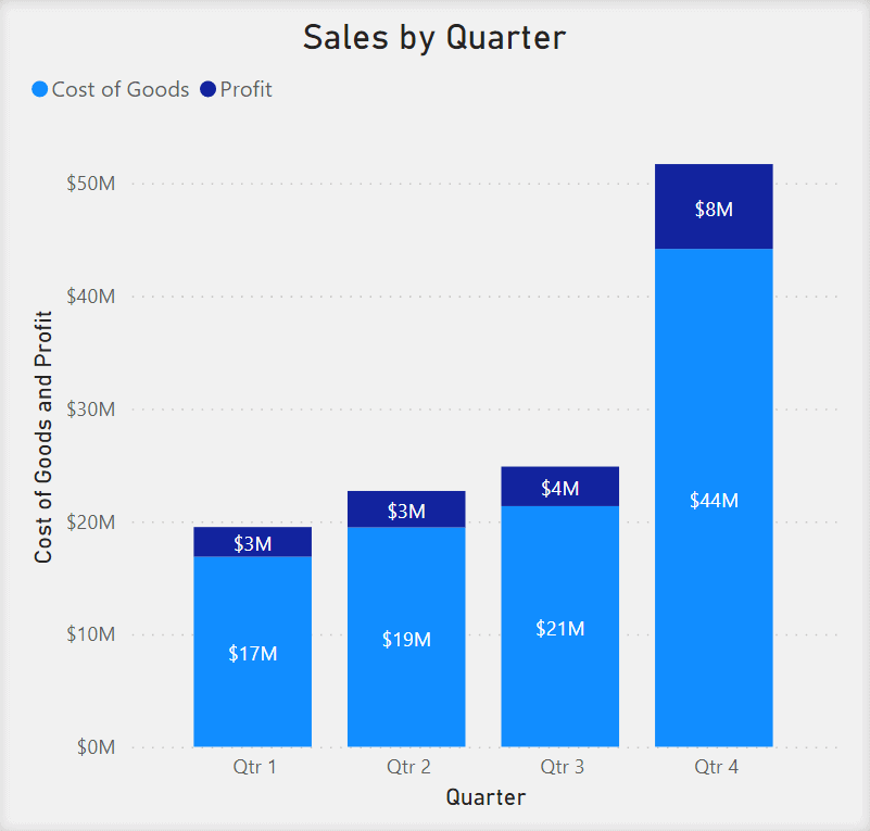 Stacked Column Chart showing Sale by Quarter. Quarter numbers are on the x-axis. Cost of Goods and Profit is on the y-axis. Goods and Profit are represented by different shades of blue in the same bar.