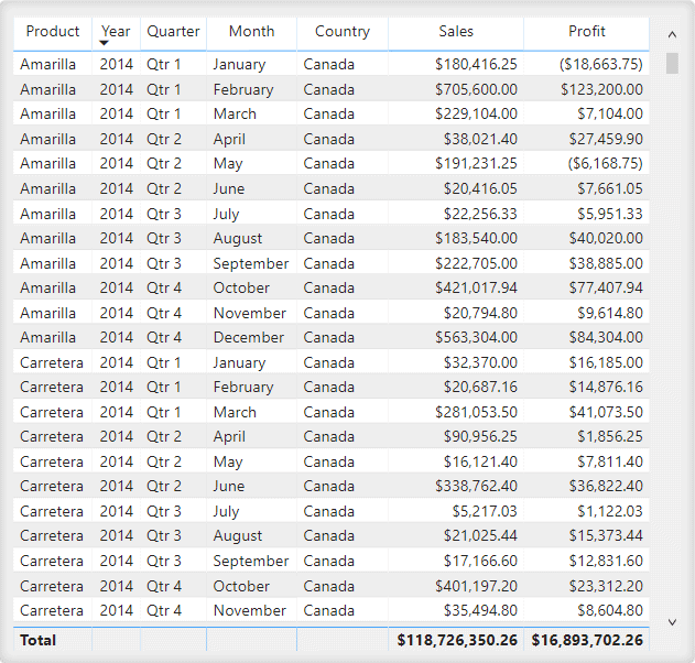 Table showing columns of Product, Year, Quarter, Month, Country, Sales, and Profit.
