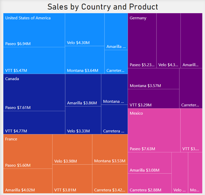 Treemap showing Sales by Country and Product. Colours are used to differentiate the countries while the product names are listed as text within the squares.