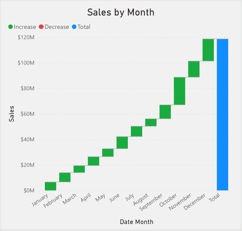 Waterfall Chart showing Sales by Month. Months are in the x-axis and Sales are in the y-axis. Red and green columns are used to show increase or decrease. The far right of the chart shows a column in blue representing the total sales.